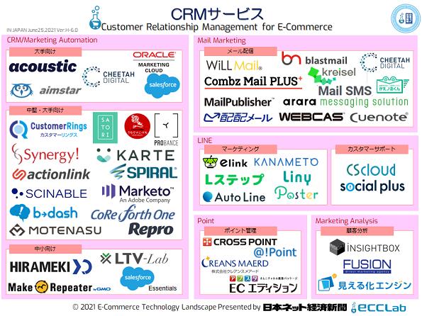 EC業界カオスマップ2021 - CRMサービス編