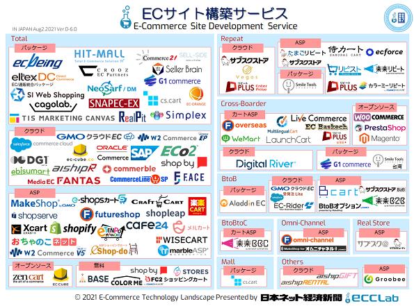 EC業界カオスマップ2021 - ECサイト構築サービス編