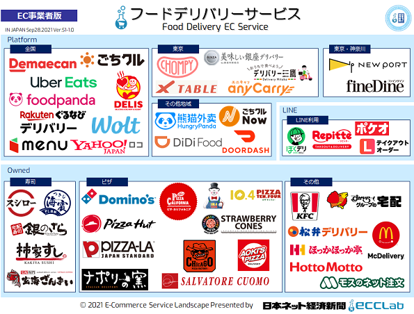 ECサービスカオスマップ2021 - フードデリバリー編