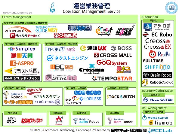 EC業界カオスマップ2021 - 運営業務管理編