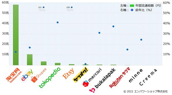 2020年世界のC2C・マーケットプレイスの流通総額ランキング