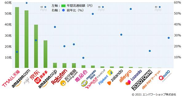 2020年世界のECモールの流通総額ランキング