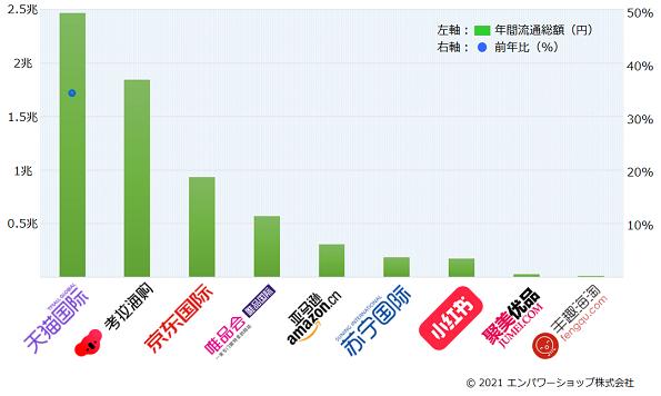 2020年中国の越境ECモールの流通総額ランキング