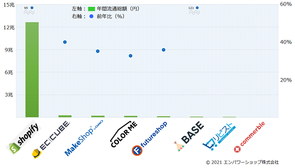2020年世界のショッピングカート・PKGの流通総額ランキング