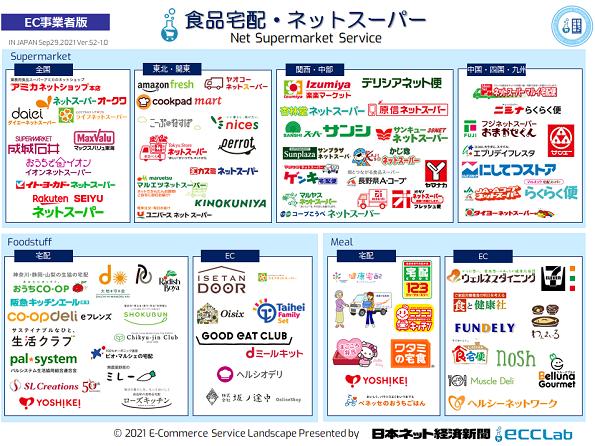 EC業界カオスマップ2021 - 食品宅配・ネットスーパー編